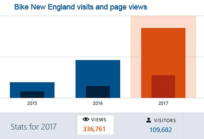 2017-stats-bike-new-england
